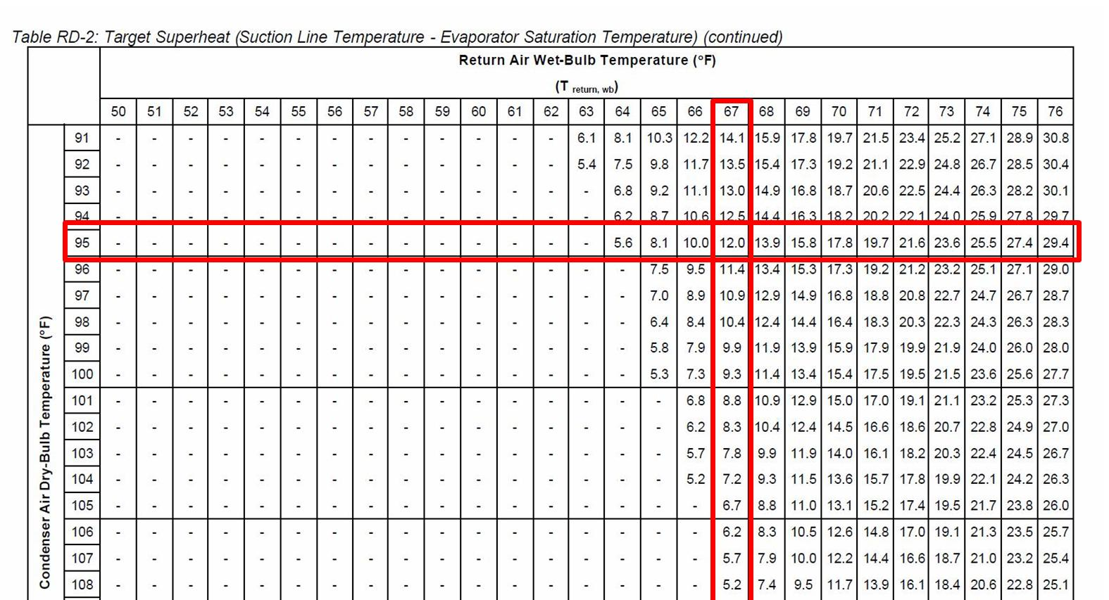 Subcooling Chart For Trane R22 Heat Pumps